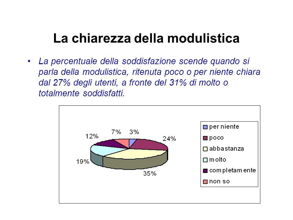 La chiarezza della modulistica La percentuale della soddisfazione scende quando si parla della modulistica, ritenuta poco o per niente chiara dal 27% degli utenti, a fronte del 31% di molto o totalmente soddisfatti.