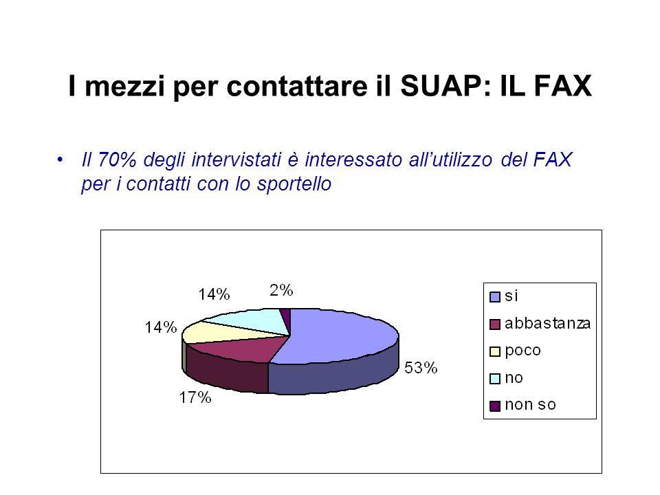 I mezzi per contattare il SUAP: IL FAX Il 70% degli intervistati è interessato all'utilizzo del FAX per i contatti con lo sportello