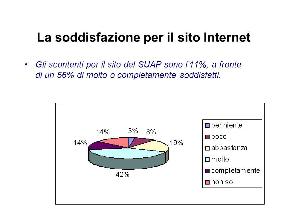 La soddisfazione per il sito Internet Gli scontenti per il sito del SUAP sono l'11%, a fronte di un 56% di molto o completamente soddisfatti.