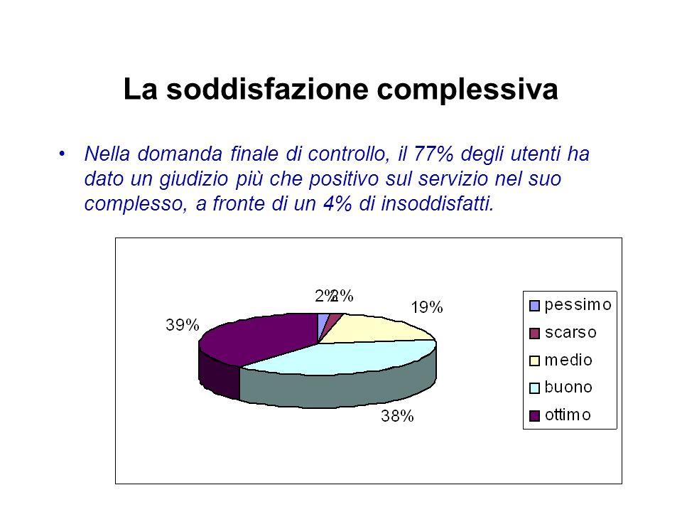 La soddisfazione complessiva Nella domanda finale di controllo, il 77% degli utenti ha dato un giudizio più che positivo sul servizio nel suo complesso, a fronte di un 4% di insoddisfatti.