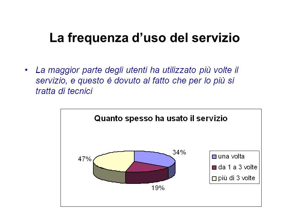 La frequenza d'uso del servizio La maggior parte degli utenti ha utilizzato più volte il servizio, e questo è dovuto al fatto che per lo più si tratta di tecnici