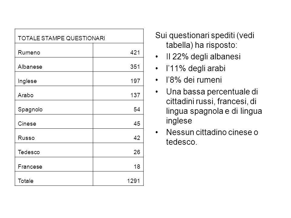 TOTALE STAMPE QUESTIONARI Rumeno421 Albanese351 Inglese197 Arabo137 Spagnolo54 Cinese45 Russo42 Tedesco26 Francese18 Totale1291 Sui questionari spedit