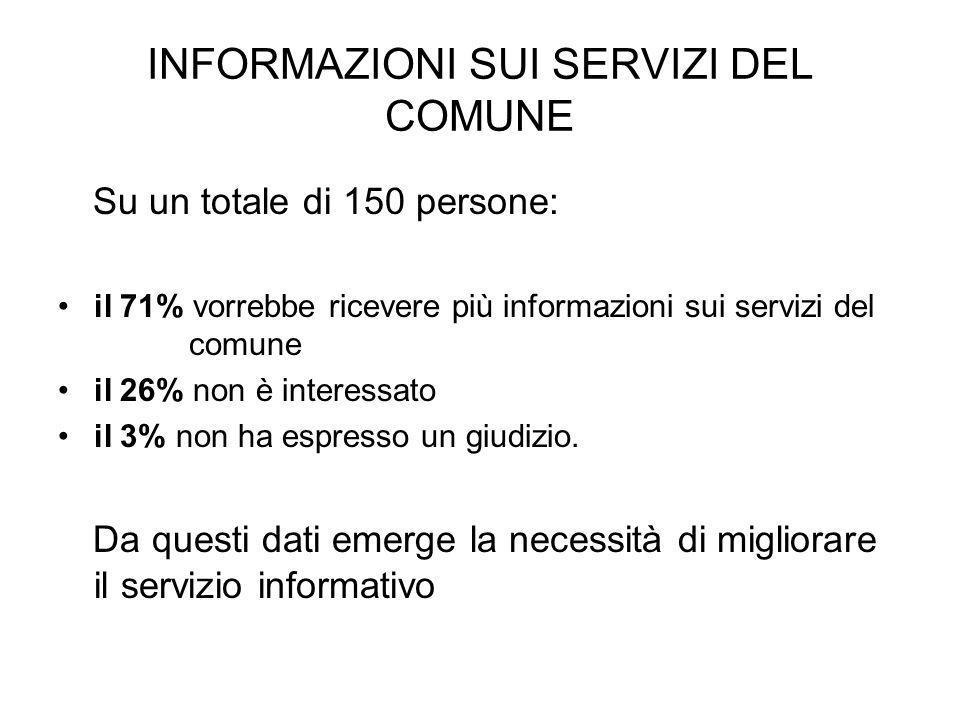 INFORMAZIONI SUI SERVIZI DEL COMUNE Su un totale di 150 persone: il 71% vorrebbe ricevere più informazioni sui servizi del comune il 26% non è interessato il 3% non ha espresso un giudizio.