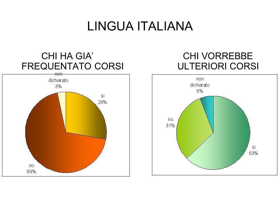LINGUA ITALIANA CHI VORREBBE ULTERIORI CORSI CHI HA GIA' FREQUENTATO CORSI
