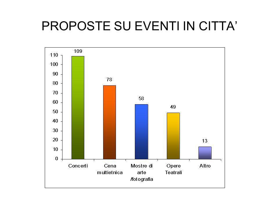 PROPOSTE SU EVENTI IN CITTA'