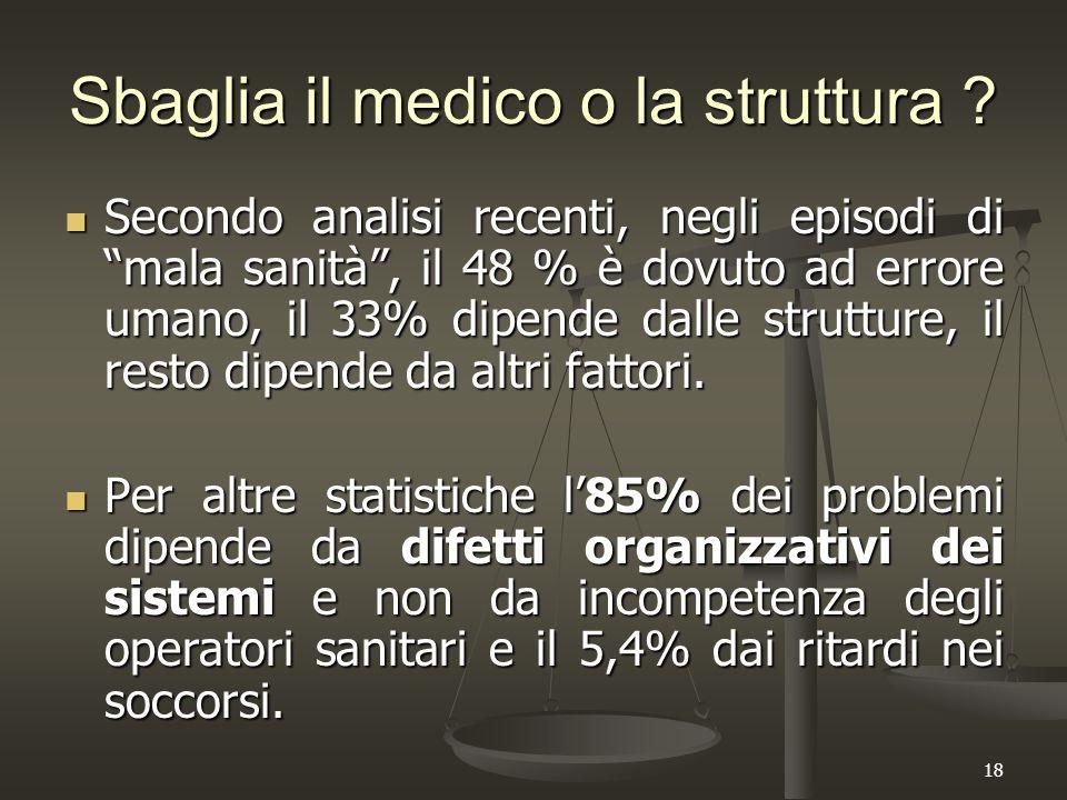 """18 Sbaglia il medico o la struttura ? Secondo analisi recenti, negli episodi di """"mala sanità"""", il 48 % è dovuto ad errore umano, il 33% dipende dalle"""