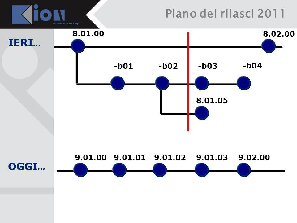 -b04 -b03 8.01.05 -b02 -b01 Piano dei rilasci 2011 IERI … 8.01.00 8.02.00 9.01.00 OGGI … 9.01.019.01.029.01.039.02.00