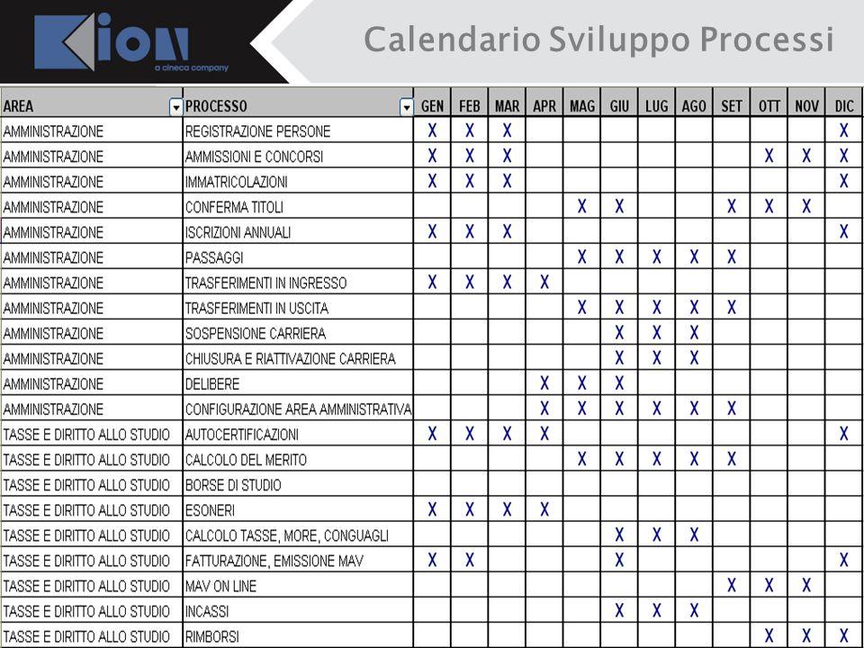 Calendario Sviluppo Processi