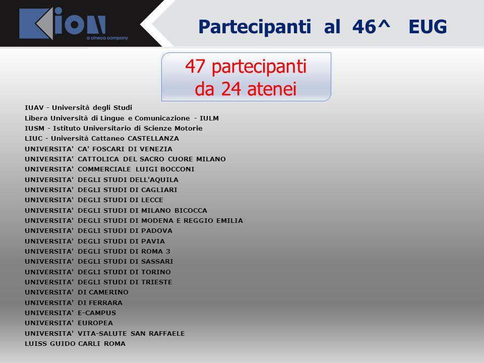 """Partecipanti al 46^ EUG Ore 10.30 Inizio lavori Dottor Daniele LIVON - Direttore Amministrativo Università di Udine e Referente """"gruppo CODAU per ESSE"""