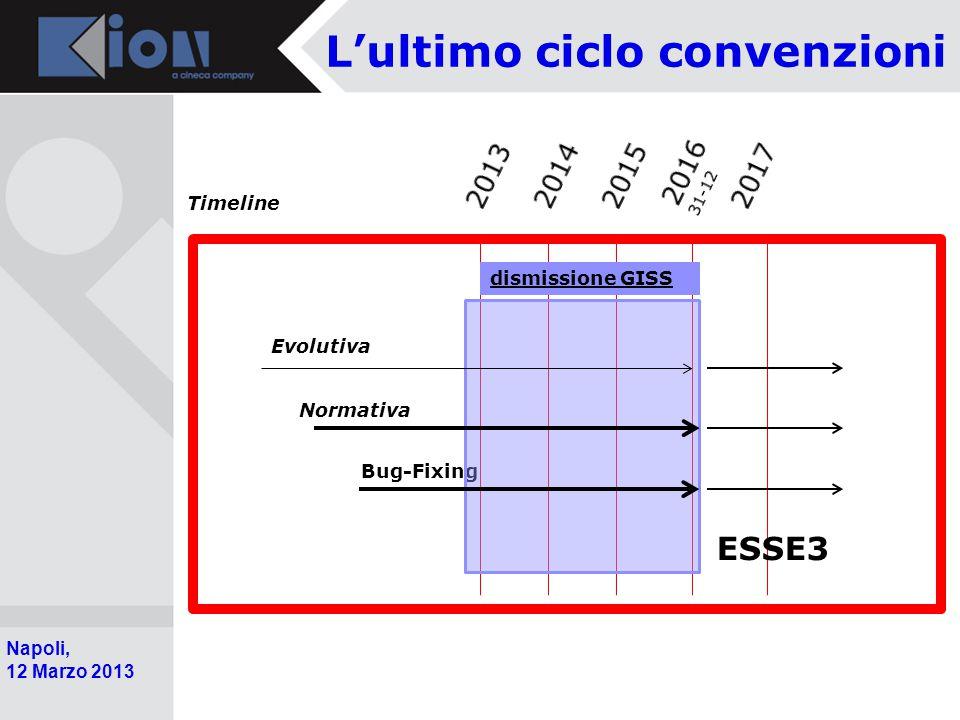 Pollenzo (Bra) 11 Ottobre 2006 Napoli, 12 Marzo 2013 L'ultimo ciclo convenzioni Evolutiva Normativa Bug-Fixing ESSE3 dismissione GISS Timeline