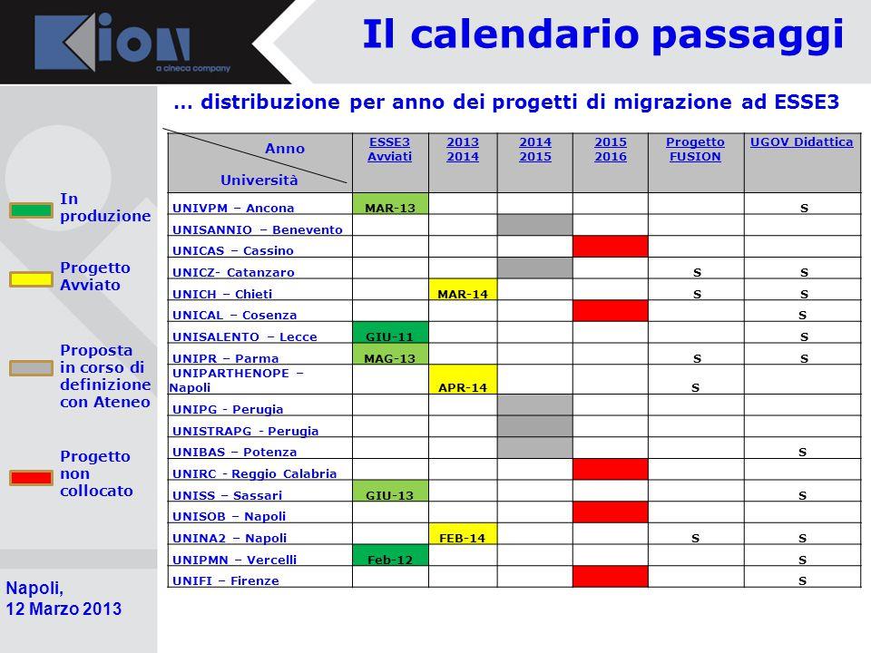 Pollenzo (Bra) 11 Ottobre 2006 Napoli, 12 Marzo 2013 Il calendario passaggi … distribuzione per anno dei progetti di migrazione ad ESSE3 Anno Universi