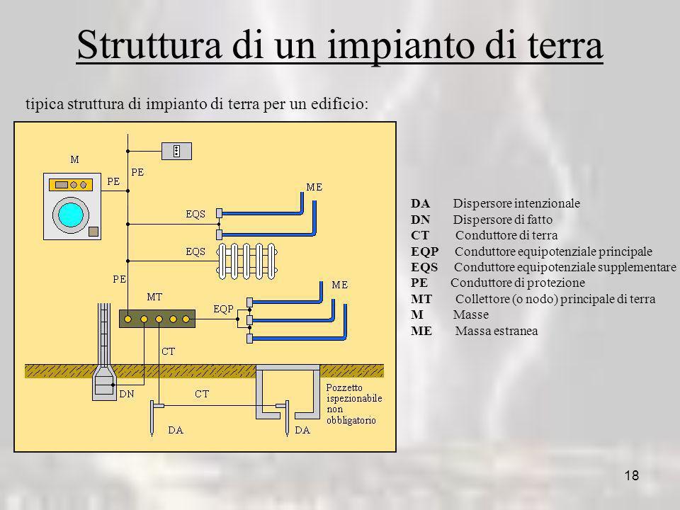 18 Struttura di un impianto di terra tipica struttura di impianto di terra per un edificio: DA Dispersore intenzionale DN Dispersore di fatto CT Condu