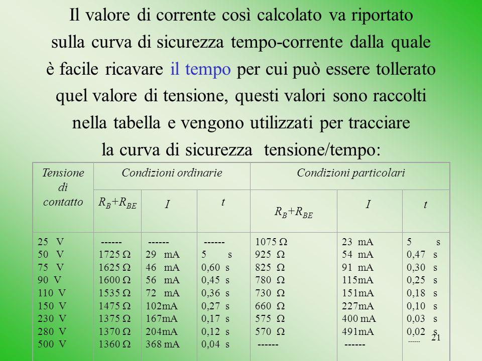 21 Il valore di corrente così calcolato va riportato sulla curva di sicurezza tempo-corrente dalla quale è facile ricavare il tempo per cui può essere