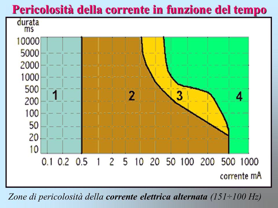 Pericolosità della corrente in funzione del tempo Zone di pericolosità della corrente elettrica alternata (151÷100 Hz)