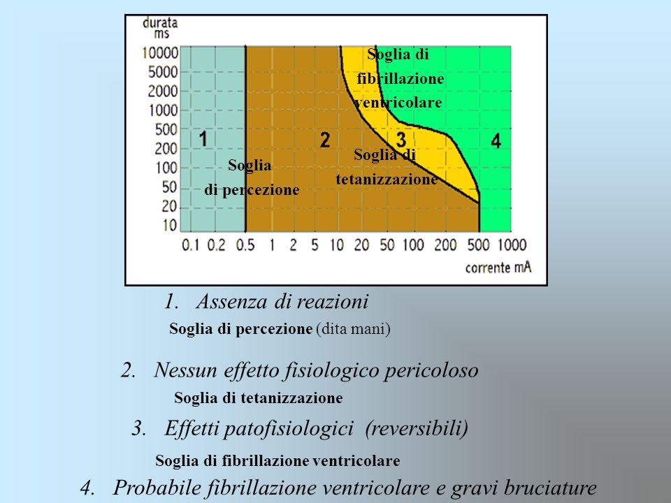 Soglia di percezione Soglia di tetanizzazione 1. Assenza di reazioni 2. Nessun effetto fisiologico pericoloso 3. Effetti patofisiologici (reversibili)