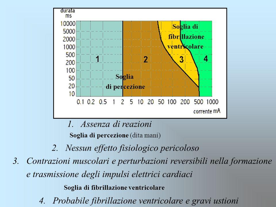 1. Assenza di reazioni 2. Nessun effetto fisiologico pericoloso 3.Contrazioni muscolari e perturbazioni reversibili nella formazione e trasmissione de