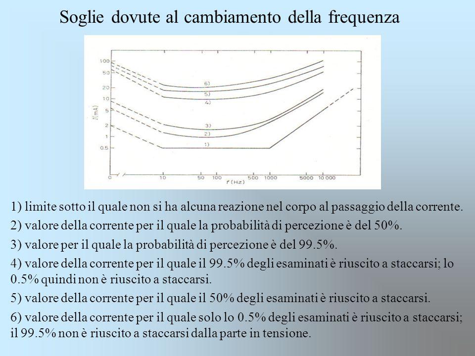 1) limite sotto il quale non si ha alcuna reazione nel corpo al passaggio della corrente. 2) valore della corrente per il quale la probabilità di perc
