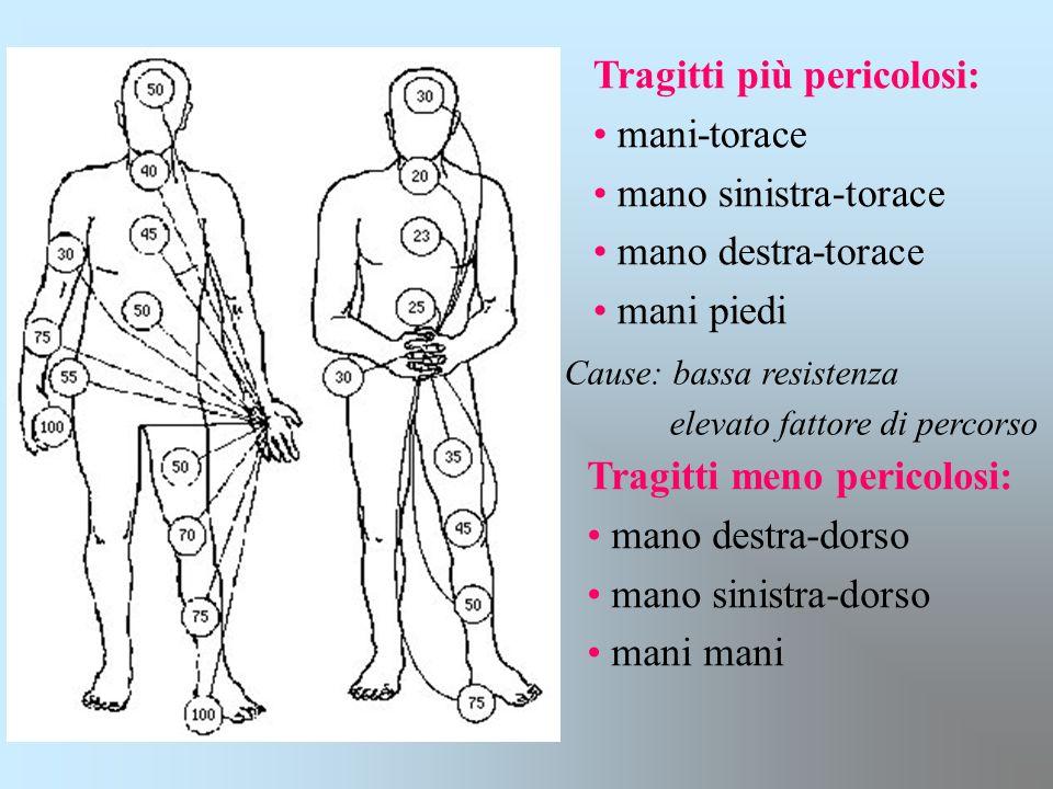 Tragitti più pericolosi: mani-torace mano sinistra-torace mano destra-torace mani piedi Cause: bassa resistenza elevato fattore di percorso Tragitti m