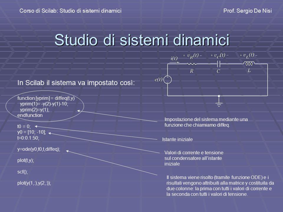 Studio di sistemi dinamici Corso di Scilab: Studio di sistemi dinamiciProf. Sergio De Nisi In Scilab il sistema va impostato così: function [yprim] =