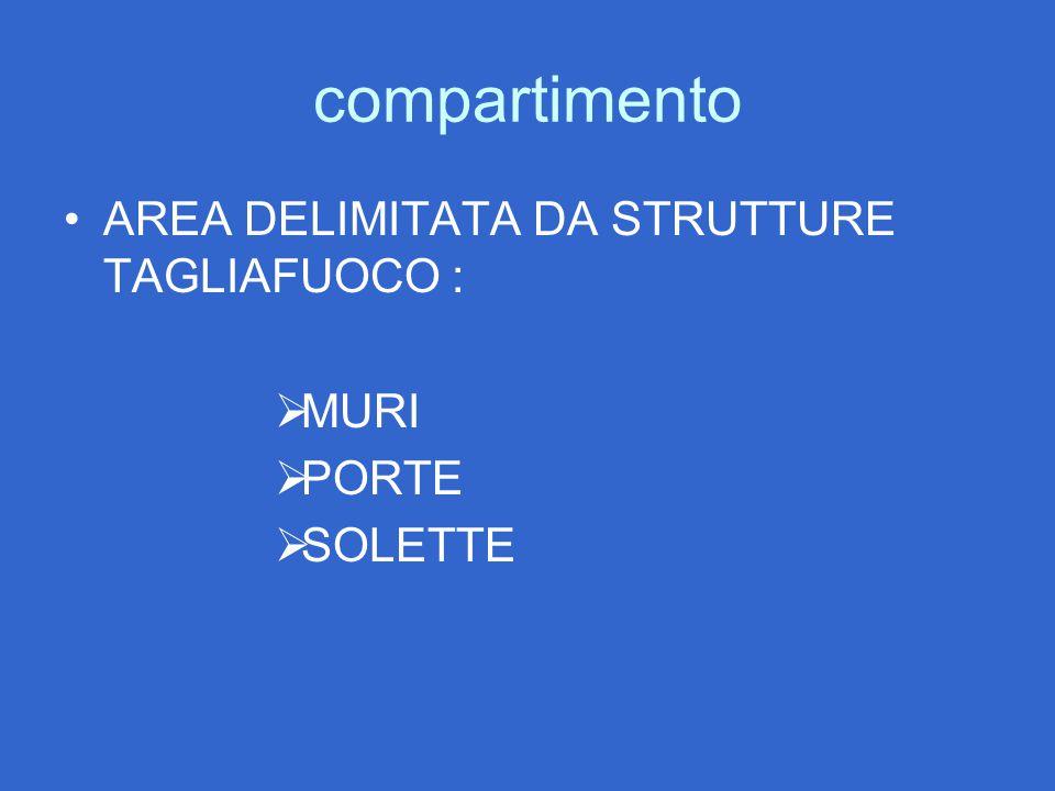 compartimento AREA DELIMITATA DA STRUTTURE TAGLIAFUOCO :  MURI  PORTE  SOLETTE