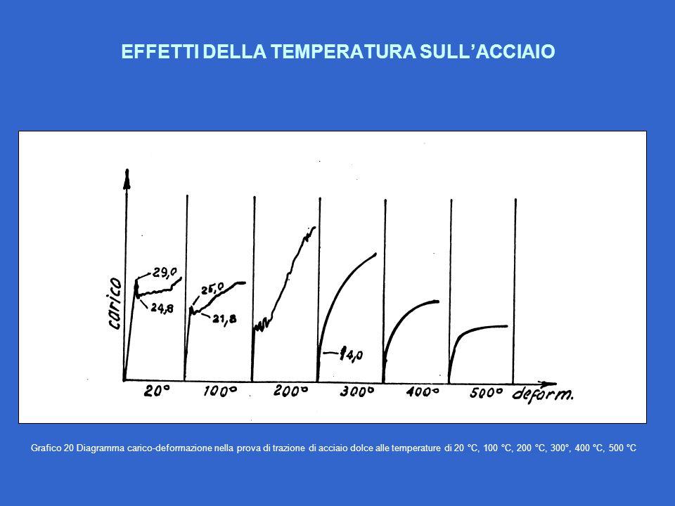 EFFETTI DELLA TEMPERATURA SULL'ACCIAIO Grafico 20 Diagramma carico-deformazione nella prova di trazione di acciaio dolce alle temperature di 20 °C, 10