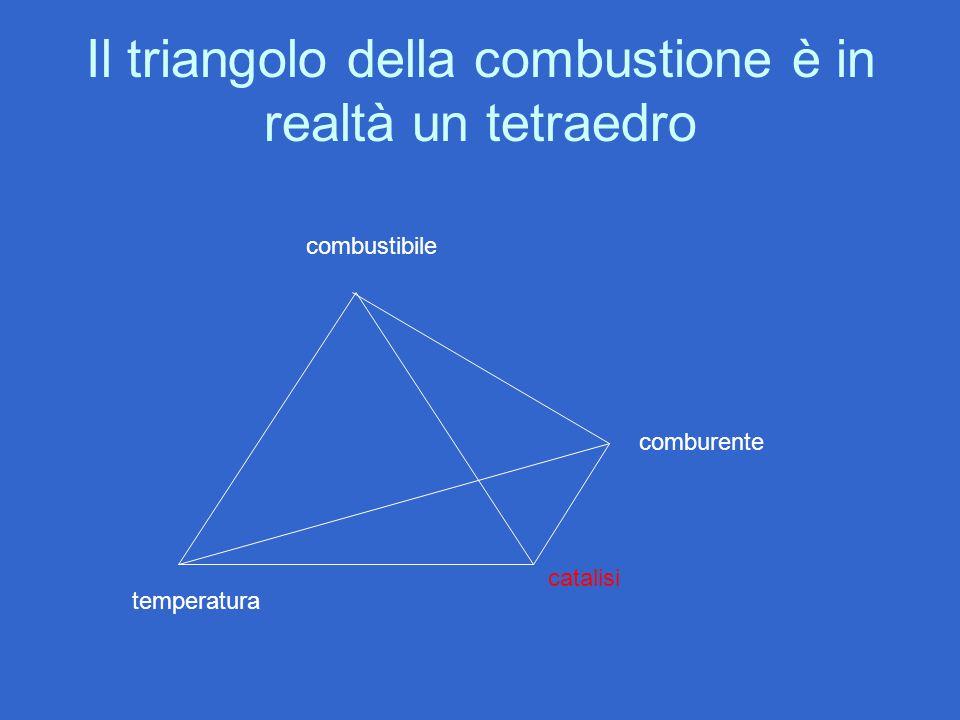 Il triangolo della combustione è in realtà un tetraedro combustibile comburente catalisi temperatura