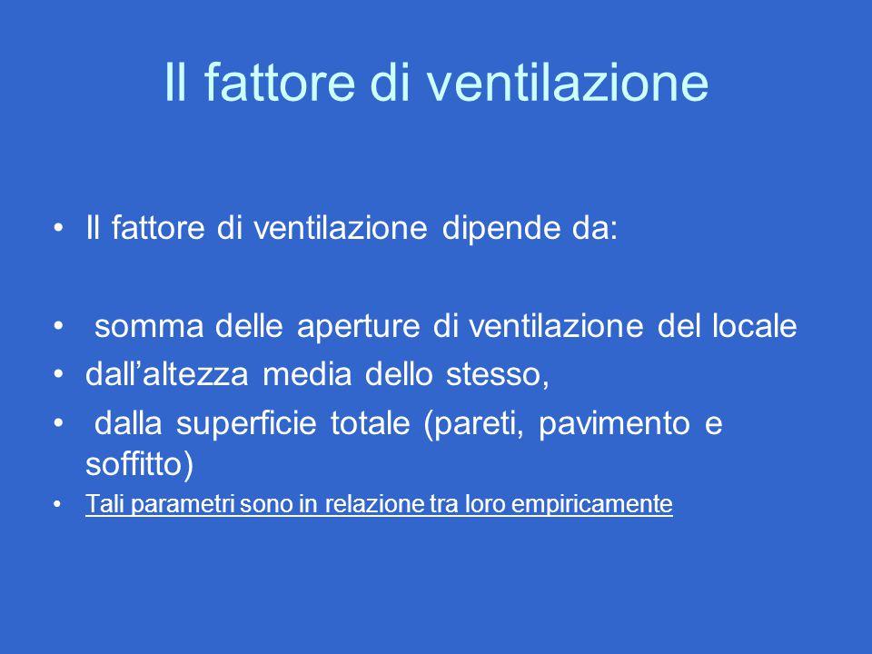 Il fattore di ventilazione Il fattore di ventilazione dipende da: somma delle aperture di ventilazione del locale dall'altezza media dello stesso, dal