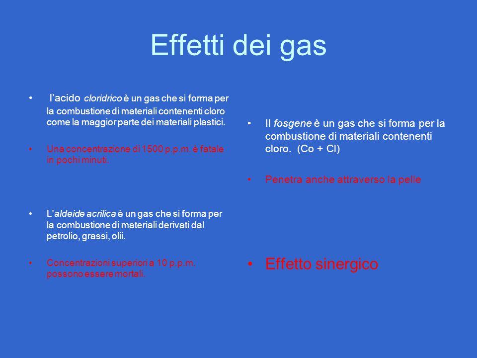 Effetti dei gas l'acido cloridrico è un gas che si forma per la combustione di materiali contenenti cloro come la maggior parte dei materiali plastici