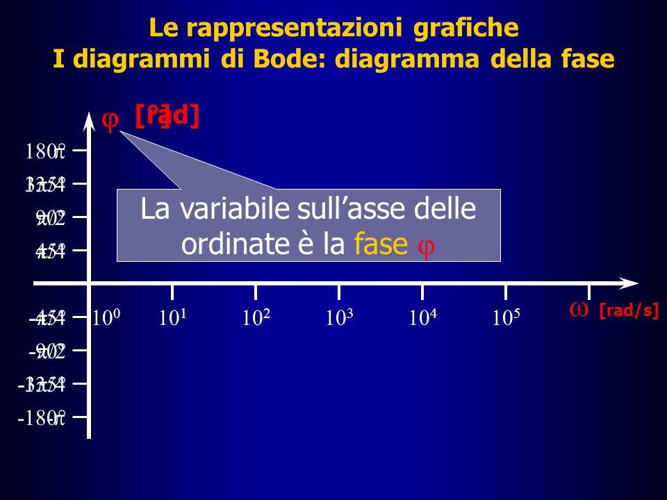 â La fase di G(s) può essere calcolata come:  = tan -1 Le rappresentazioni grafiche I diagrammi di Bode : diagramma della fase Im[G(s)] Re[G(s)] â La fase può essere espressa in gradi o in radianti â Si ricordi che 0° = 0 [rad] 90° =  /2 [rad] 180° =  [rad]