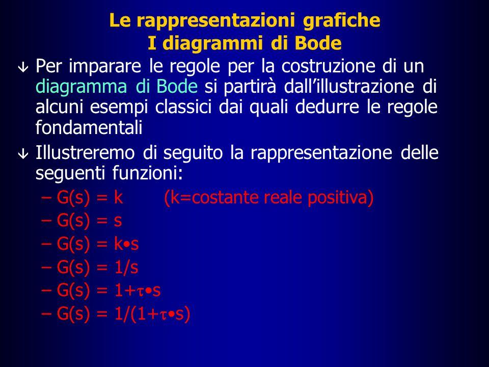 Le rappresentazioni grafiche I diagrammi di Bode: diagramma della fase  10 0 10 2 10 3 10 4 10 5 10 1  /4  /2 3  /4  -- -3  /4 -  /2 -  /4 La variabile sull'asse delle ordinate è la fase  45° 90° 135° 180° -  -135° -  -   [rad/s] [rad][°]