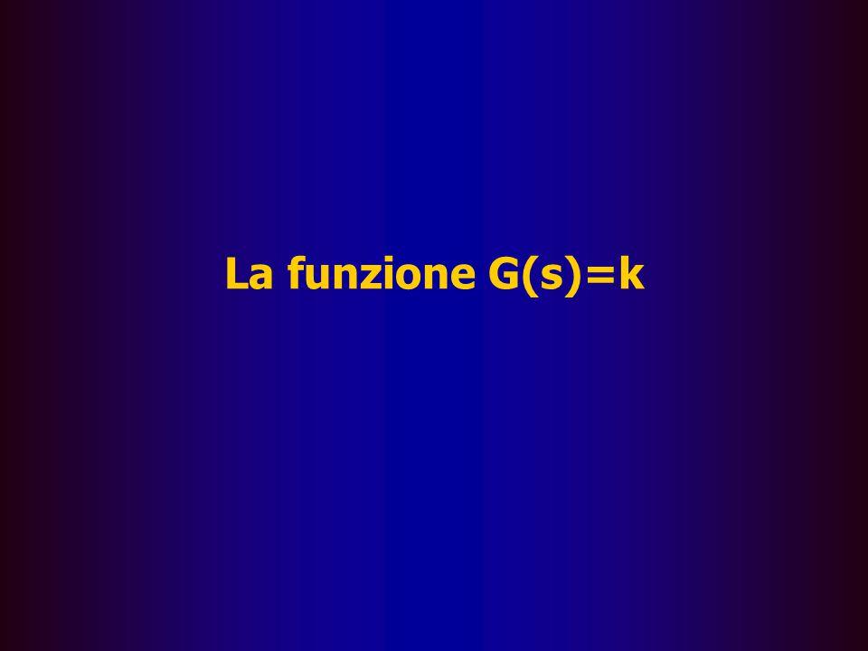 Le rappresentazioni grafiche I diagrammi di Bode â Per imparare le regole per la costruzione di un diagramma di Bode si partirà dall'illustrazione di alcuni esempi classici dai quali dedurre le regole fondamentali â Illustreremo di seguito la rappresentazione delle seguenti funzioni: –G(s) = k(k=costante reale positiva) –G(s) = s –G(s) = ks –G(s) = 1/s –G(s) = 1+  s –G(s) = 1/(1+  s)
