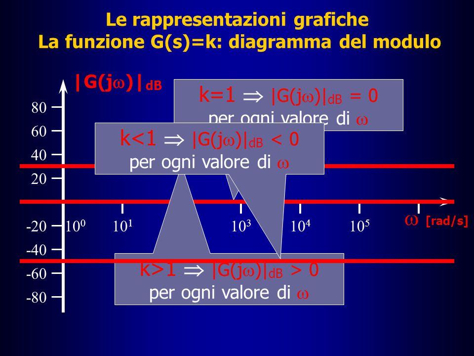 Le rappresentazioni grafiche I diagrammi di Bode: la funzione G(s)=k  Posto s=j , possiamo senz'altro dire che il valore in dB del modulo della funzione G(j  ) è |G(j  )| dB = 20log | k | â Tale valore è –0 se k=1 –positivo se k>1 –negativo se k<1 â La G(s) ha in questo caso parte reale Re[G(s)]=k e coefficiente della parte immaginaria nulla per cui  = tan -1 0 = 0