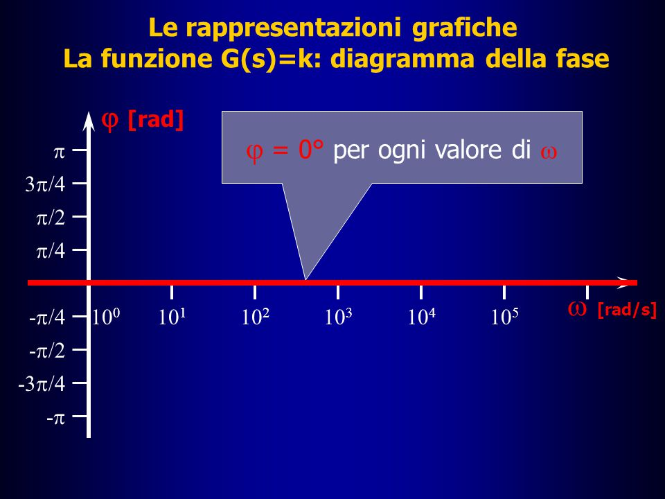 Le rappresentazioni grafiche La funzione G(s)=k: diagramma del modulo |G(j  )| dB 10 0 10 2 10 3 10 4 10 5 10 1 20 40 60 80 -80 -60 -40 -20  [rad/s] k=1  |G(j  )| dB = 0 per ogni valore di  k>1  |G(j  )| dB > 0 per ogni valore di  k<1  |G(j  )| dB < 0 per ogni valore di 