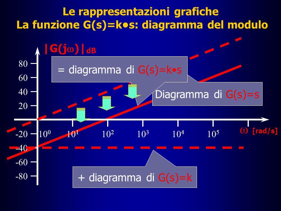 Le rappresentazioni grafiche I diagrammi di Bode: la funzione G(s)=ks  Posto s=j , il valore in dB del modulo della funzione G(j  ), per le proprietà dei logaritmi, si calcola facendo la somma dei logaritmi di k ed  |G(j  )| dB = 20 log( | k |  ) = 20log | k | + 20log  â Come si vede, è la somma delle funzioni viste in precedenza; il grafico del modulo risulta quindi uguale al grafico della funzione G(s)=s traslato verticalmente del valore di 20 log | k |  Il diagramma della fase è identico a quello della G(s)=s in quanto la parte reale di G(s)=ks è nulla  = arctg (k  /0) = 90° =  /2