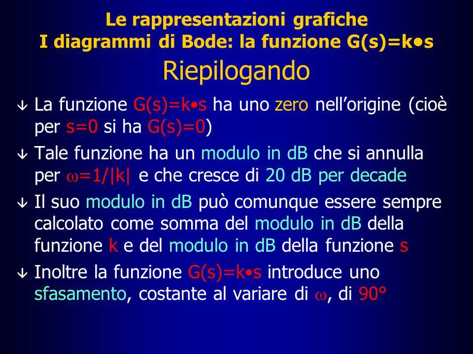 Intersezione = 1/|k| Le rappresentazioni grafiche La funzione G(s)=ks: diagramma del modulo |G(j  )| dB 10 0 10 2 10 3 10 4 10 5 10 1 20 40 60 80 -80 -60 -40 -20  [rad/s] Diagramma di G(s)=ks 1/|k|