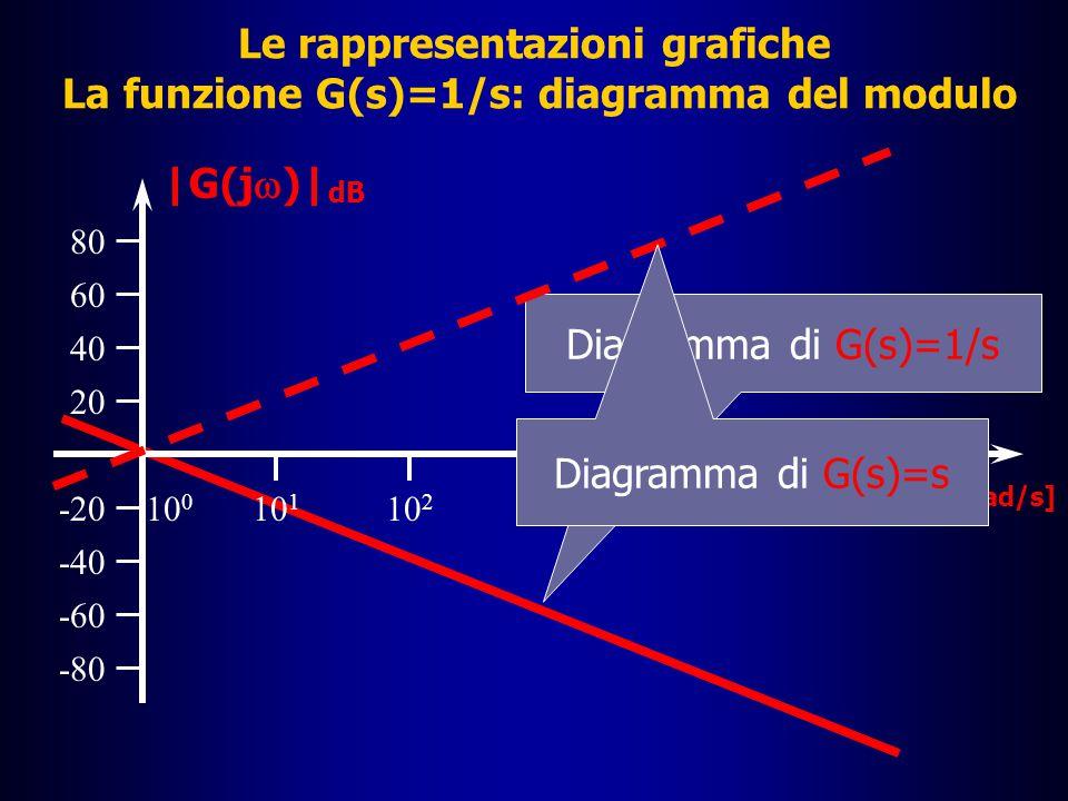 Le rappresentazioni grafiche I diagrammi di Bode: la funzione G(s)=1/s  Posto s=j , il valore in dB del modulo della funzione G(j  ), per le proprietà dei logaritmi, si calcola mediante la differenza |G(j  )| dB =20log(1/  )=20(log1-log  )=-20log  â Poiché la funzione G(s)=1/s ha un modulo in dB che è pari a quello della funzione G(s)=s col segno cambiato, il suo diagramma del modulo risulta ribaltato verticalmente rispetto a quello di G(s)=s  Quanto alla fase, ricordando che la divisione di due numeri complessi ha fase pari alla differenza delle fasi, essa sarà  =  (1)-  (s) = 0°-90° = -90° = -  /2