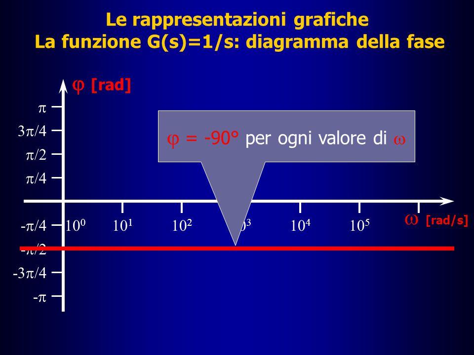 Diagramma di G(s)=1/s Le rappresentazioni grafiche La funzione G(s)=1/s: diagramma del modulo |G(j  )| dB 10 0 10 2 10 3 10 4 10 5 10 1 20 40 60 80 -80 -60 -40 -20  [rad/s] Diagramma di G(s)=s