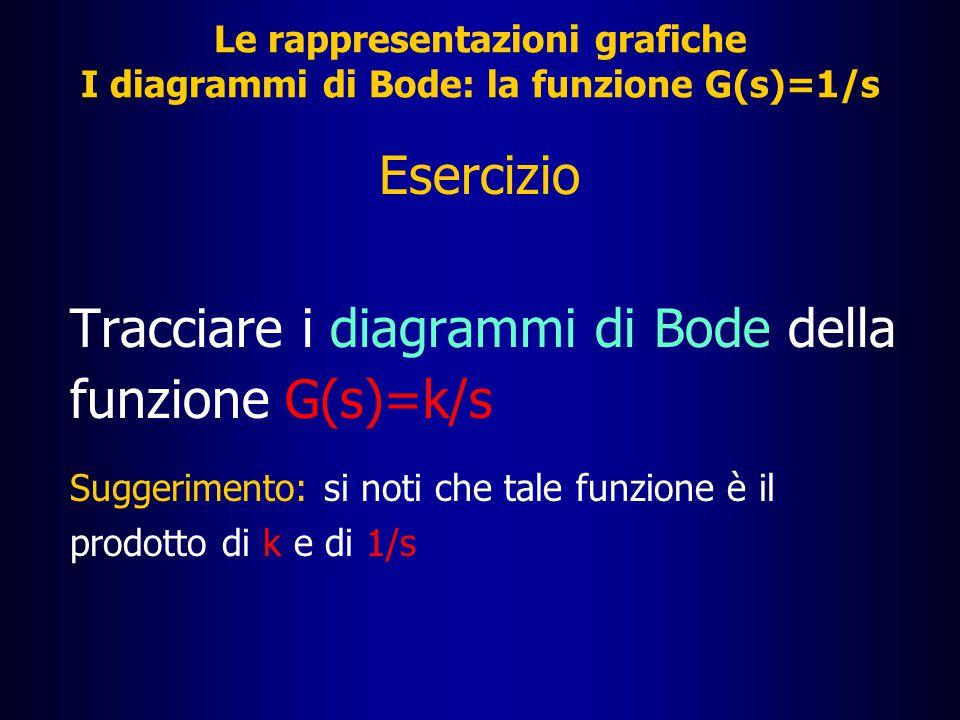 Le rappresentazioni grafiche La funzione G(s)=1/s: diagramma della fase  [rad] 10 0 10 2 10 3 10 4 10 5 10 1  /4  /2 3  /4  -- -3  /4 -  /2 -  /4  [rad/s]  = -90° per ogni valore di 