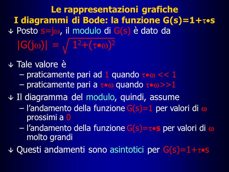 La funzione G(s)=1+  s