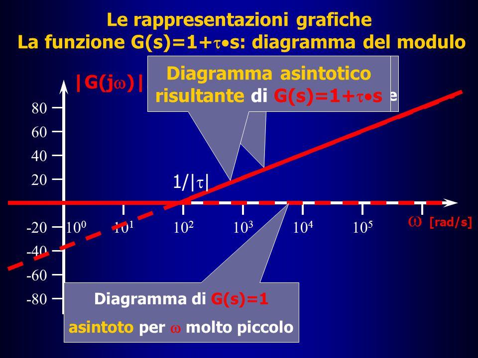 Le rappresentazioni grafiche I diagrammi di Bode: la funzione G(s)=1+  s  Inoltre, come si è già visto, il diagramma del modulo della funzione G(s)=  s interseca l'asse delle ascisse nel punto  =1/|  |  Ma si può notare anche che il valore s=-1/  annulla la funzione G(s); esso è quindi uno zero della funzione G(s)  Si può allora trarre la conclusione che l'asintoto di G(s)=1+  s, quando  è molto grande, è proprio la retta che passa per il punto  =1/|  |, valore che è proprio il valore assoluto dello zero di G(s), e cresce di 20 dB per decade