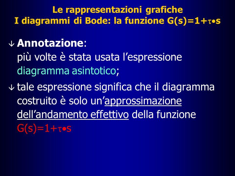 Le rappresentazioni grafiche La funzione G(s)=1+  s: diagramma del modulo |G(j  )| dB 10 0 10 2 10 3 10 4 10 5 10 1 20 40 60 80 -80 -60 -40 -20  [rad/s] Diagramma di G(s)=1 asintoto per  molto piccolo Diagramma di G(s)=   s asintoto per  molto grande Diagramma asintotico risultante di G(s)=1+  s 1/|  |