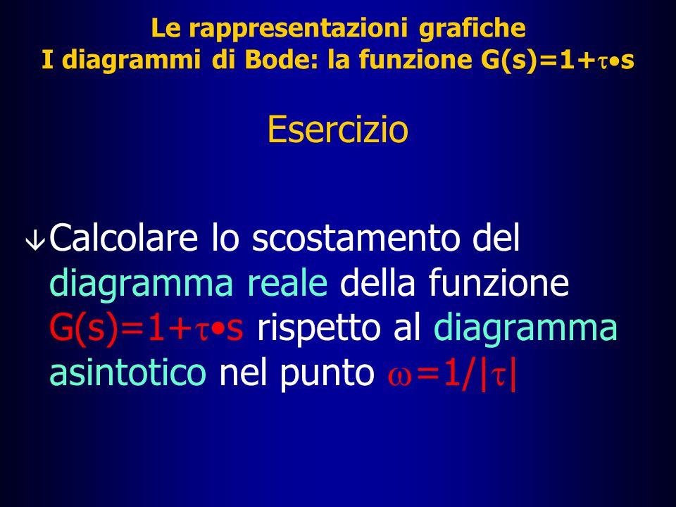 Le rappresentazioni grafiche I diagrammi di Bode: la funzione G(s)=1+  s â Annotazione: più volte è stata usata l'espressione diagramma asintotico;  tale espressione significa che il diagramma costruito è solo un'approssimazione dell'andamento effettivo della funzione G(s)=1+  s