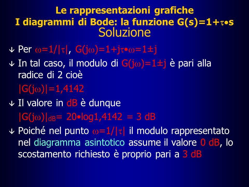 Le rappresentazioni grafiche I diagrammi di Bode: la funzione G(s)=1+  s Esercizio  Calcolare lo scostamento del diagramma reale della funzione G(s)=1+  s rispetto al diagramma asintotico nel punto  =1/|  |