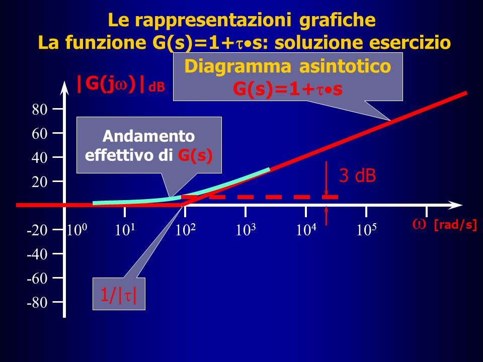 Le rappresentazioni grafiche I diagrammi di Bode: la funzione G(s)=1+  s Soluzione  Per  =1/|  |, G(j  )=1+j   =1±j  In tal caso, il modulo di G(j  )=1±j è pari alla radice di 2 cioè |G(j  )|=1,4142 â Il valore in dB è dunque |G(j  )| dB = 20log1,4142 = 3 dB  Poiché nel punto  =1/|  |  il modulo rappresentato nel diagramma asintotico assume il valore 0 dB, lo scostamento richiesto è proprio pari a 3 dB