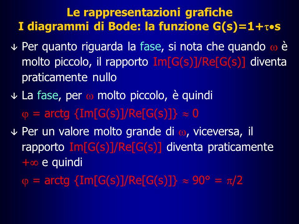 Diagramma asintotico G(s)=1+  s Andamento effettivo di G(s) Le rappresentazioni grafiche La funzione G(s)=1+  s: soluzione esercizio |G(j  )| dB 10 0 10 2 10 3 10 4 10 5 10 1 20 40 60 80 -80 -60 -40 -20  [rad/s] 1/|  | 3 dB