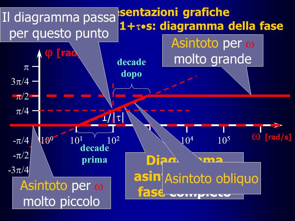 Le rappresentazioni grafiche I diagrammi di Bode: la funzione G(s)=1+  s â Per completare il diagramma asintotico della fase, senza aggiungere ulteriori spiegazioni, che sono un po' più complesse, si deve chiarire che il passaggio da un asintoto all'altro avviene quasi totalmente nell'arco di due decadi, la decade a sinistra dello zero e la decade a destra dello zero