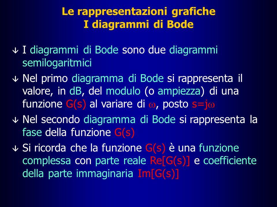 + diagramma di G(s)=k Le rappresentazioni grafiche La funzione G(s)=ks: diagramma del modulo |G(j  )| dB 10 0 10 2 10 3 10 4 10 5 10 1 20 40 60 80 -80 -60 -40 -20  [rad/s] Diagramma di G(s)=s = diagramma di G(s)=ks