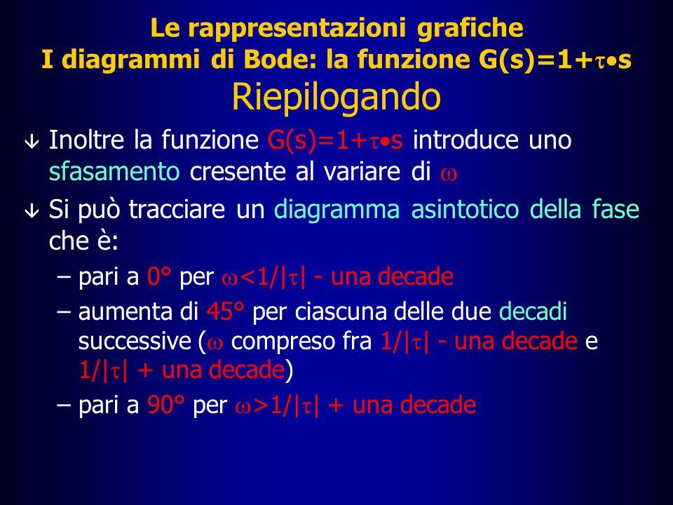 Le rappresentazioni grafiche I diagrammi di Bode: la funzione G(s)=1+  s Riepilogando  La funzione G(s)=1+  s ha uno zero per s=-1/   Tale funzione ha un modulo in dB sempre crescente con  â Si può tracciare un diagramma asintotico del modulo che è: –pari a 0 per  <1/|  | –aumenta di 20 dB per decade per  >1/|  |