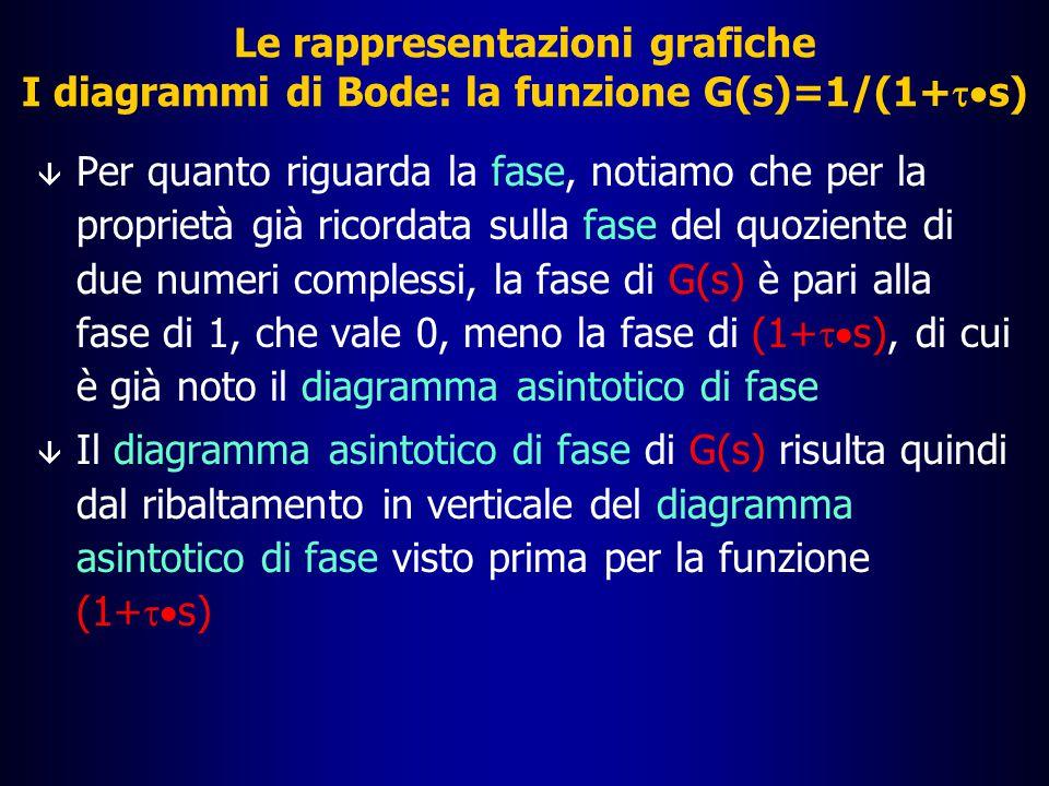 Le rappresentazioni grafiche La funzione G(s)=1/(1+  s): diagramma del modulo |G(j  )| dB 10 0 10 2 10 3 10 4 10 5 10 1 20 40 60 80 -80 -60 -40 -20  [rad/s] 1/  Diagramma asintotico di G(s)=1+  s Diagramma asintotico di G(s)=1/(1+  s)