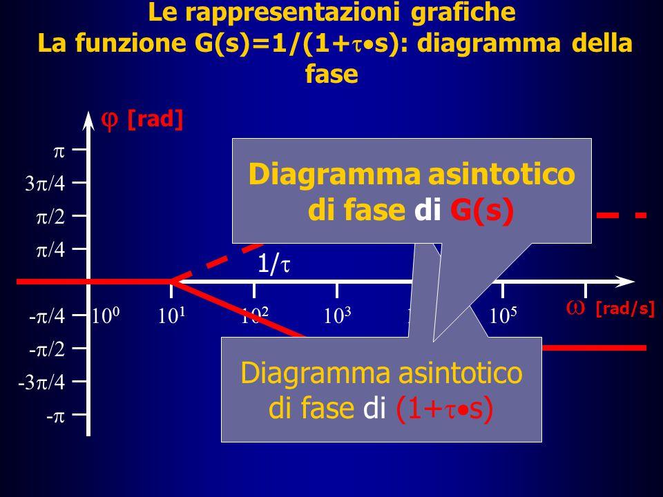 Le rappresentazioni grafiche I diagrammi di Bode: la funzione G(s)=1/(1+  s)  Per quanto riguarda la fase, notiamo che per la proprietà già ricordata sulla fase del quoziente di due numeri complessi, la fase di G(s) è pari alla fase di 1, che vale 0, meno la fase di (1+  s), di cui è già noto il diagramma asintotico di fase  Il diagramma asintotico di fase di G(s) risulta quindi dal ribaltamento in verticale del diagramma asintotico di fase visto prima per la funzione (1+  s)